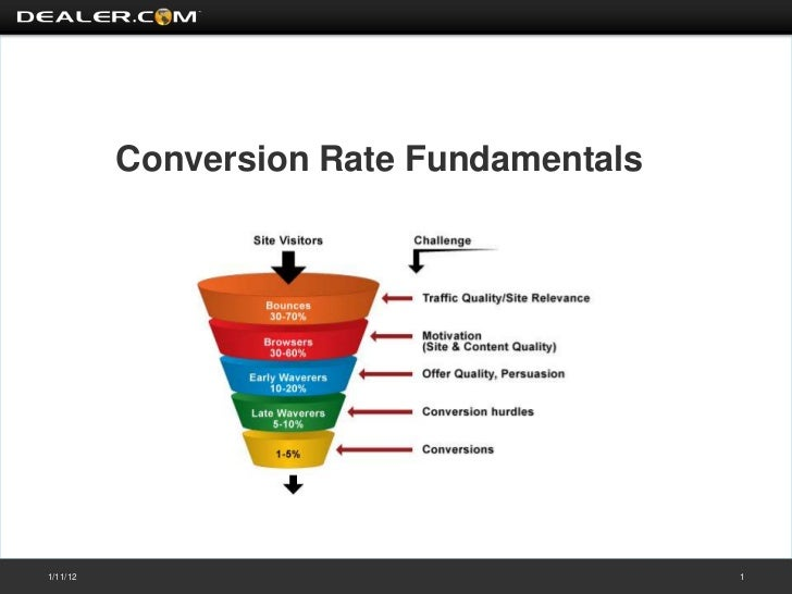 Conversion Rate Fundamentals1/11/12                                  1