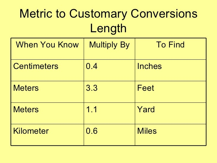 28 converter meters to yards esther s quilt blog Foot in metric