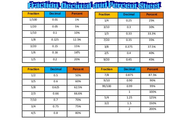 decimal to fraction chart