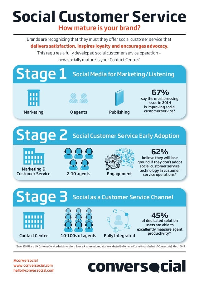 Brands are recognizing that they must they offer social customer service that delivers satisfaction, inspires loyalty and ...