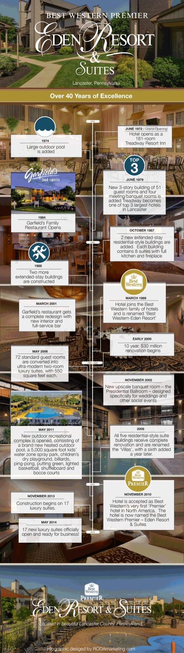 The Eden Resort & Suites Celebrates 40 Years of Excellence