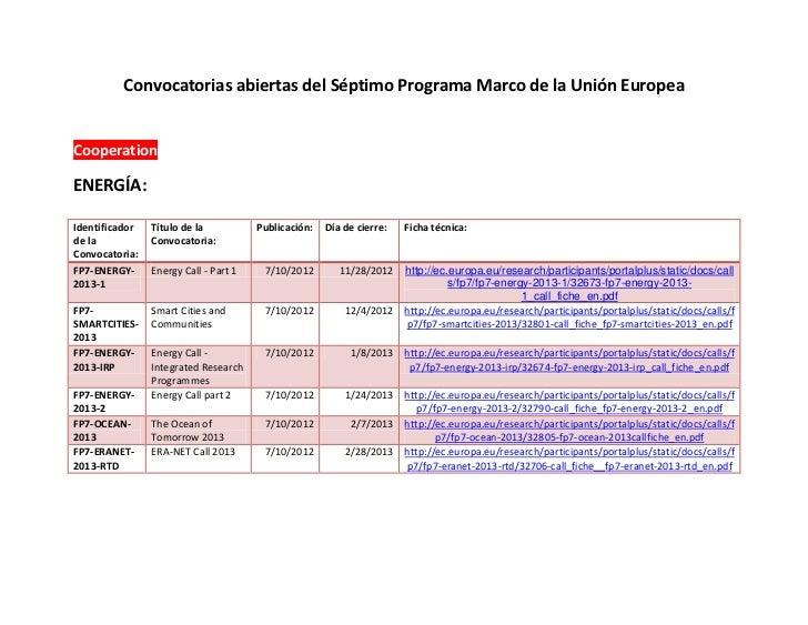 Convocatorias abiertas del Séptimo Programa Marco de la Unión EuropeaCooperationENERGÍA:Identificador   Título de la      ...