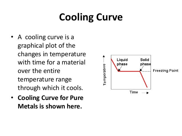 147 further Curved Toughened Glass furthermore Stock Illustration Hvac Heating Ventilating Air Conditioning Pyramid Chart Three Options Icons Symbols Water Supply Climate Control Image49779984 additionally Tg moreover Co2 Dosing System. on heating and cooling curve