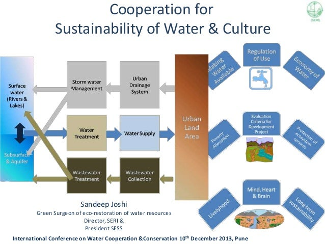 Cooperation for Sustainability of Water & Culture  Sandeep Joshi Green Surgeon of eco-restoration of water resources Direc...