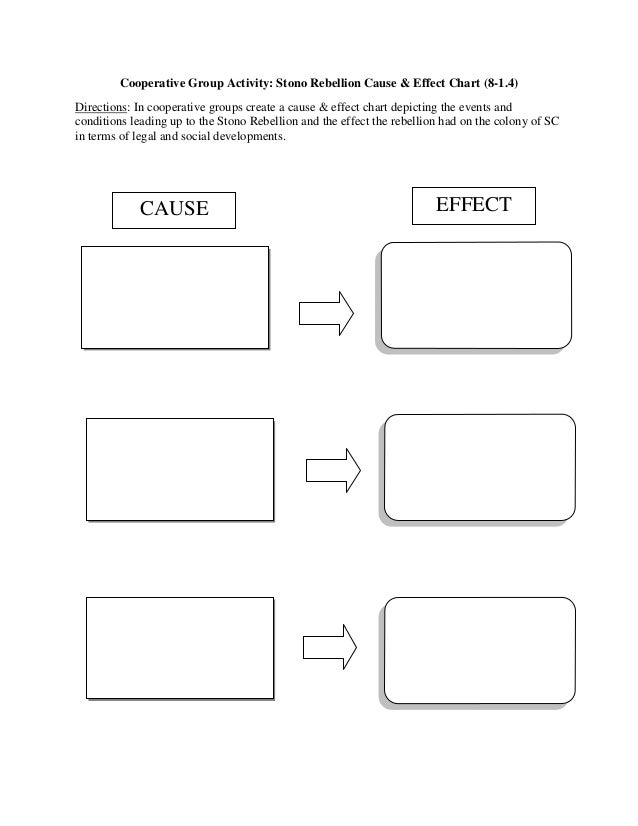 Cooperative Group Activity: Stono Rebellion Cause & Effect Chart (8-1.4)Directions: In cooperative groups create a cause &...
