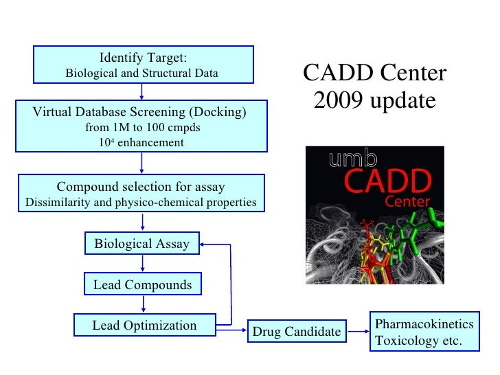 CADD Center 2009 update Identify Target: Biological and Structural Data Virtual Database Screening (Docking)  from 1M to 1...