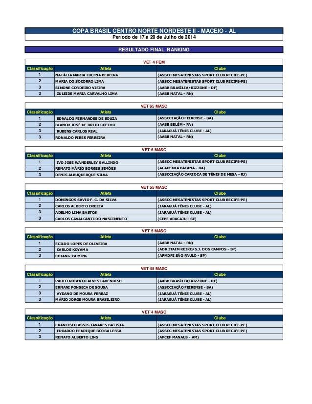 Classificação Atleta Clube 1 NATÁLIA MARIA LUCENA PEREIRA (ASSOC MESATENISTAS SPORT CLUB RECIFE-PE) 2 MARIA DO SOCORRO LIM...