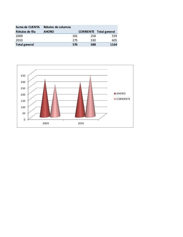 Suma de CUENTA Rótulos de columna Rótulos de fila AHORO CORRIENTE Total general 2009 301 258 559 2010 275 330 605 Total ge...