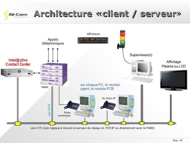 Copie de 05 centre d 39 appels acd for Architecture client serveur
