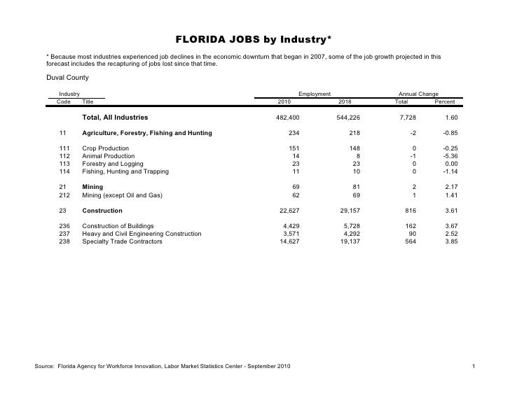 FLORIDA JOBS by Industry*    * Because most industries experienced job declines in the economic downturn that began in 200...