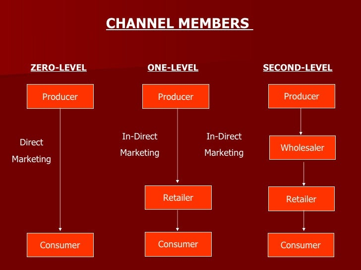 distribution marketing and channel members A _____ marketing channel is one that is directly from the producer to the consumer channel conflict _________ is defined as disagreements amount marketing channel members on goals, roles and rewards.