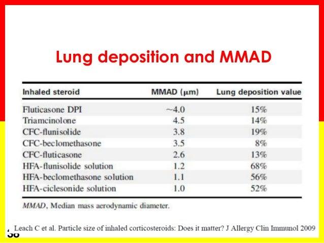 corticosteroid inhaler names