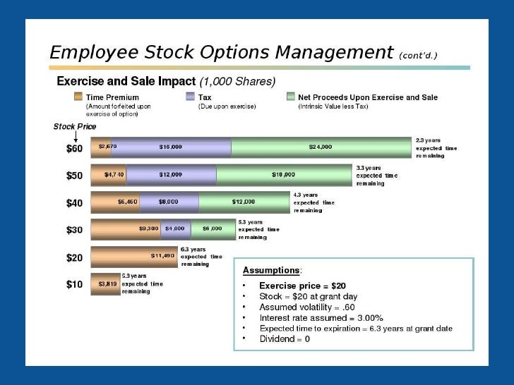 Covered call employee stock options