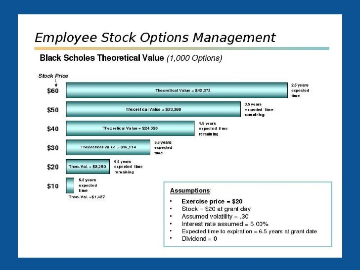 Employee stock options company sold