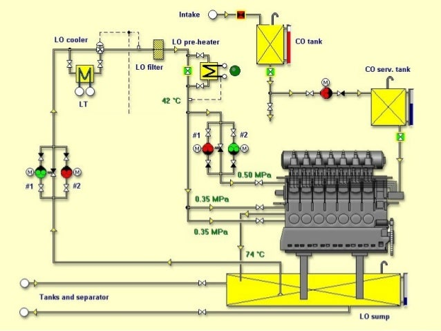 lubricating oil systems diagram  lubricating  free engine