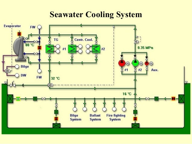 ship piping system schematic  ship  get free image about