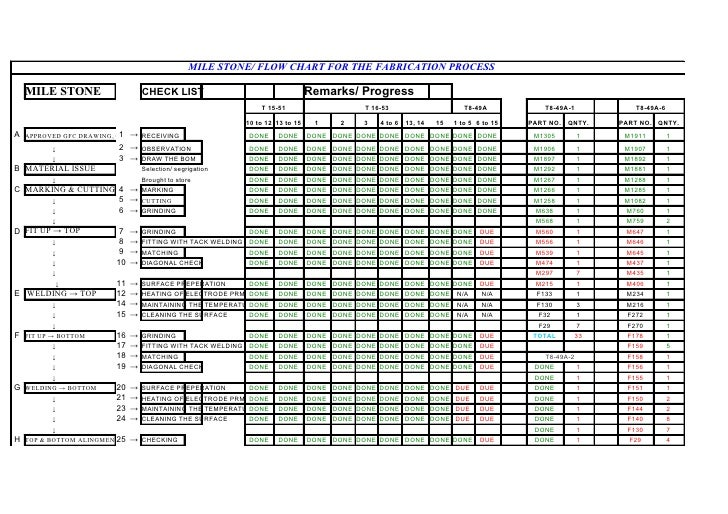 MILE STONE/ FLOW CHART FOR THE FABRICATION PROCESS      MILE STONE                     CHECK LIST                         ...