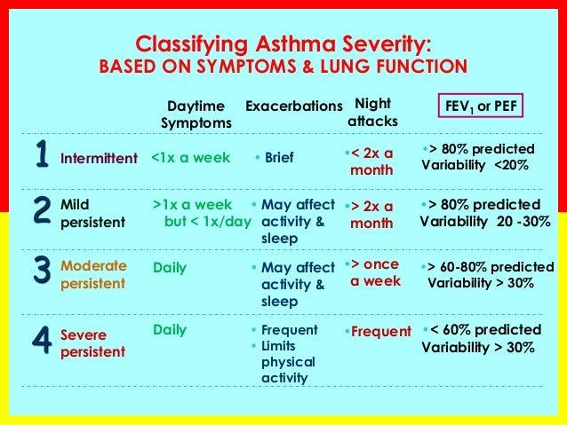 Pft With Methacholine Challenge Spirometry Basics 2