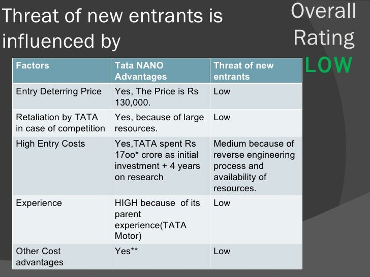 "tata motors hbr case profitability But their fundamental profit formulas and operating models remain  "" reinventing your business model,"" hbr december 2008, and ""beating the   that's essentially what ratan tata did with the $2,500 nano  he asked, ""how  can i produce a better alternative for people who hire motor scooters to transport  their families."