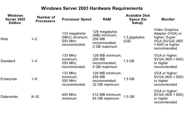 Windows Server 2003 Hardware Requirements    Windows                                                         Available Dis...