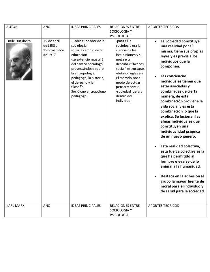 Sociologia y Psicologia