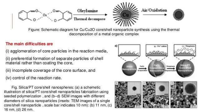 cu2o synthesis Am - npg asia materials is an open access, international journal publishing primary research and reviews covering all aspects of the materials science.