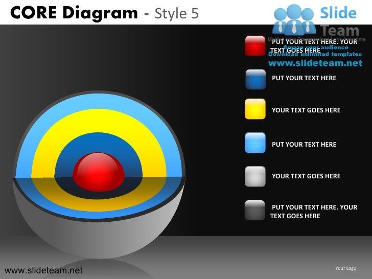 Core diagram style design 5 powerpoint presentation slides.