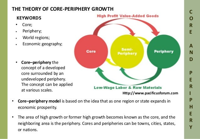 dependency theory and world systems theory essay Free essay: while there are merits to both modernization and dependency theory, which one in your opinion aptly explains pakistan's current socio economic.