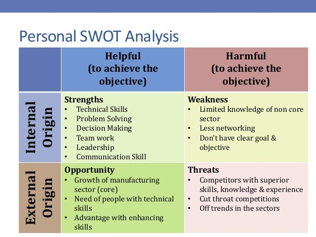 personal swot about a student How to do a personal swot analysis, personal swot analysis templates to get started fast and why this will benefit you in things like career planning etc.