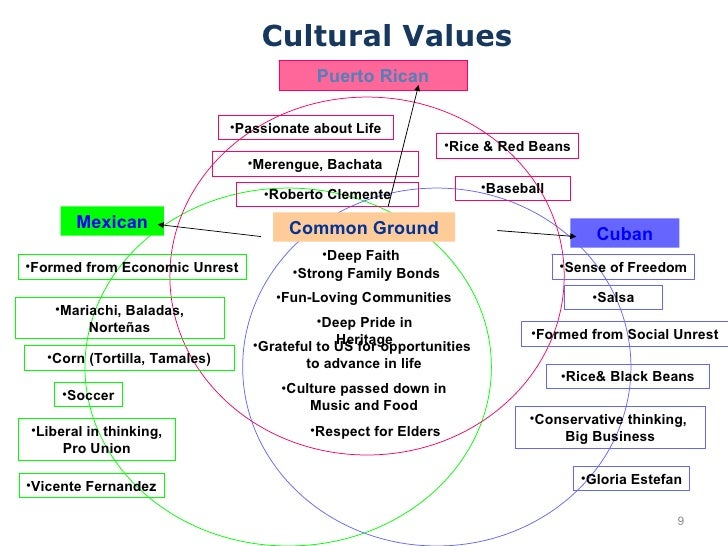 an analysis of values and beliefs in world today Understanding your personal values helps you live an authentic, happy life learn how to identify them, and use them in decision-making.