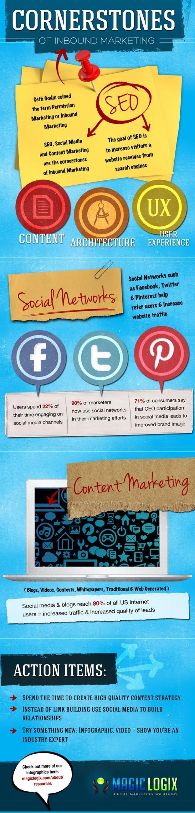 Cornerstones of Inbound Marketing