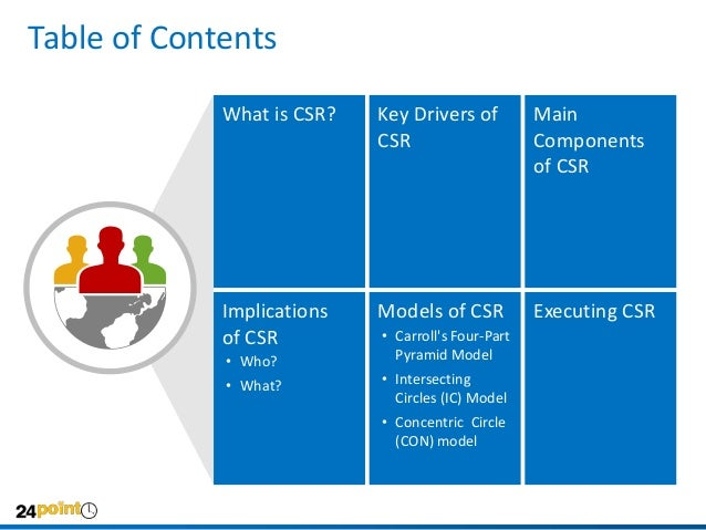 drivers of csr corporate social responsibility Corporate social responsibility (csr) is about businesses being responsible and  sustainable, and having a positive impact on  business drivers and benefits.