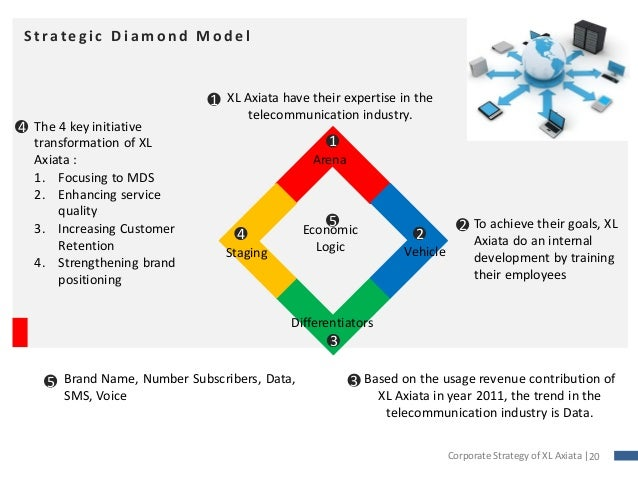 diamond model for cement industry Diamond cement promises to uphold the highest levels of quality and performance with state of the art technology dcl manufactured cement meets the astm,bs,bds en 197-1: 2003 and bis certifications that ensure world class practices and the highest standards for the cement industry after meeting the demands of the.