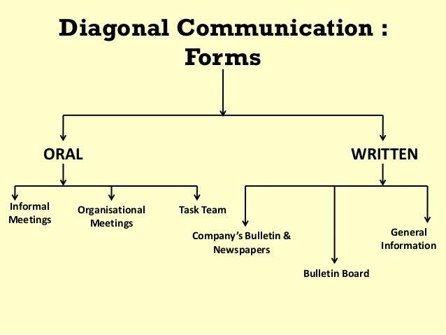 diagonal communication