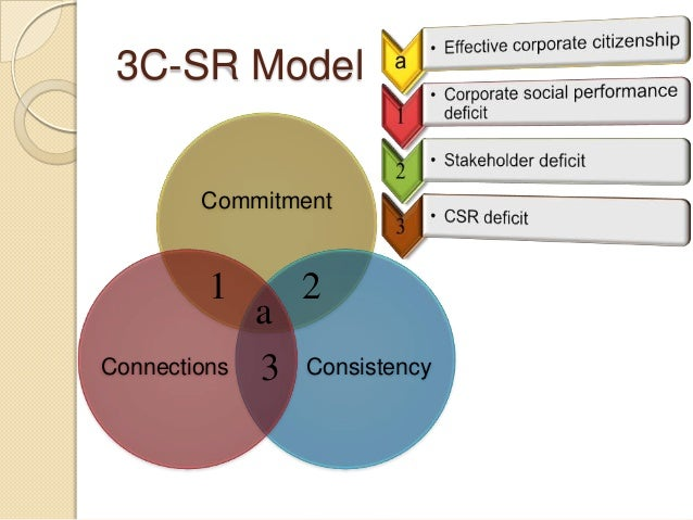 the 3c sr model of starbucks Pestle analysis of starbucks discusses how external factors have affected business necessary steps to retain its consumer base and gain consumer loyalty.