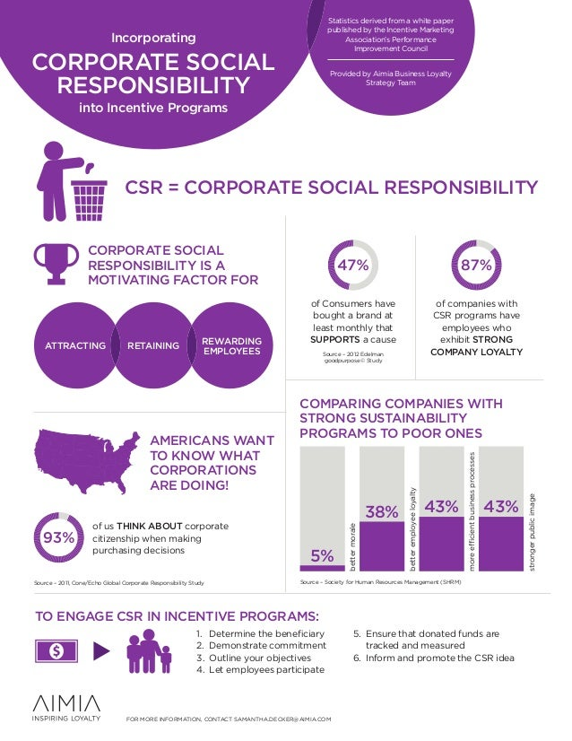 Infographic -- Incorporating Corporate Social Responsbility into Incentive Programs