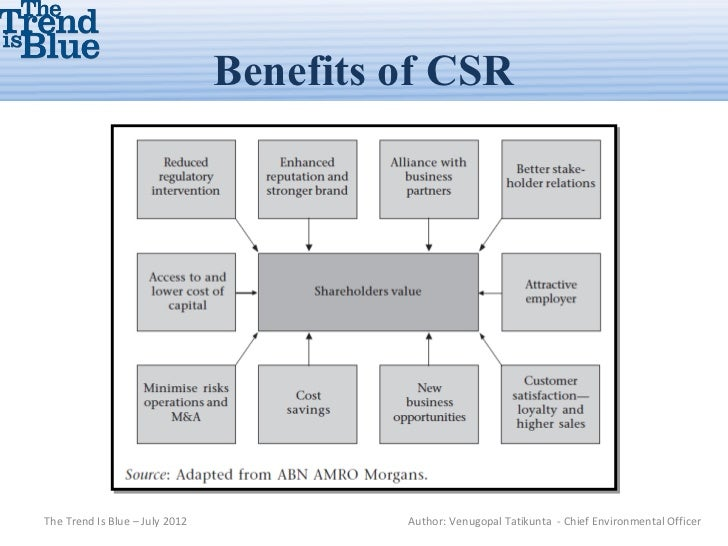corporate social responsibility csr strategies and benefit Corporate social responsibility (csr, also called corporate sustainability  and how others perceive competitor csr strategy cost-benefit analysis.