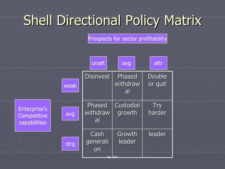 shell directional policy market for portfolio Appreciate the evolution and uses of strategic marketing planning tools   directional policy matrix, and the product life cycle portfolio matrix  the shell  directional policy matrix has been criticized on the grounds that, like the bcg  approach.