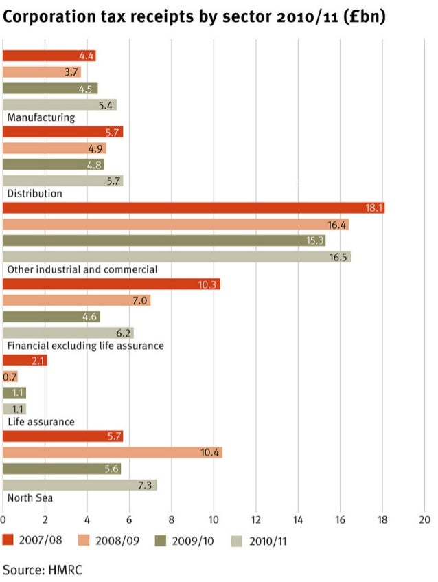 Corporation tax receipts by sector
