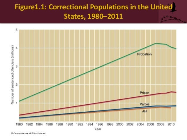 american corrections chapter 3 This well-rounded introduction examines the us correctional system from the perspectives of corrections workers and offenders, and features career-based material, real-world cases, and unbiased treatment of institutional and community sanctions.