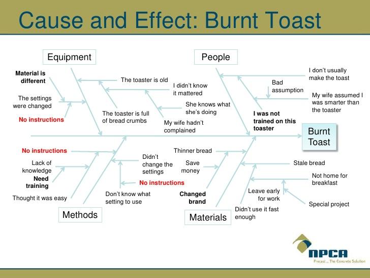 root cause analysis template | datariouruguay