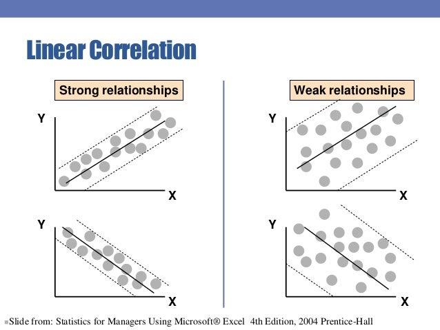 correlation coefficient relationship