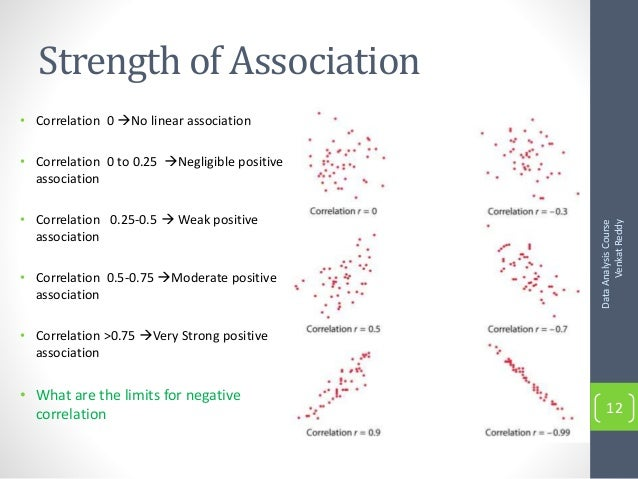high correlation but no linear relationship