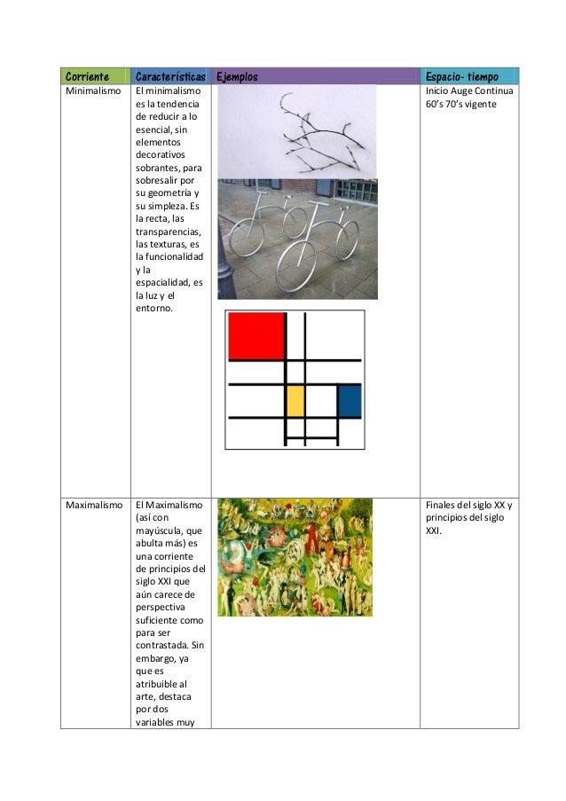 Corriente Características Ejemplos Espacio- tiempoMinimalismo El minimalismoes la tendenciade reducir a loesencial, sinele...