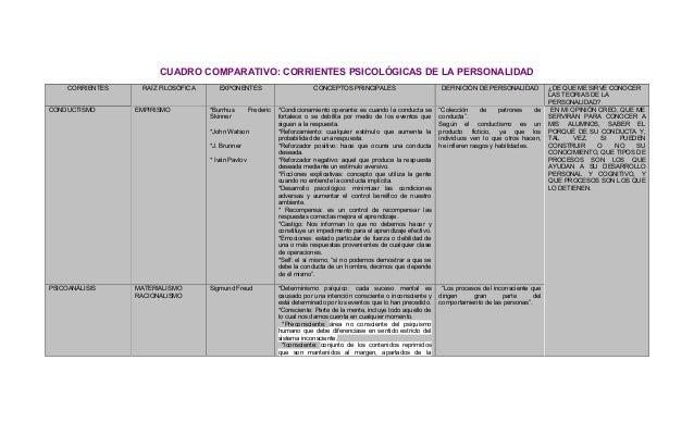 CUADRO COMPARATIVO: CORRIENTES PSICOLÓGICAS DE LA PERSONALIDAD CORRIENTES RAÍZ FILOSÓFICA EXPONENTES CONCEPTOS PRINCIPALES...