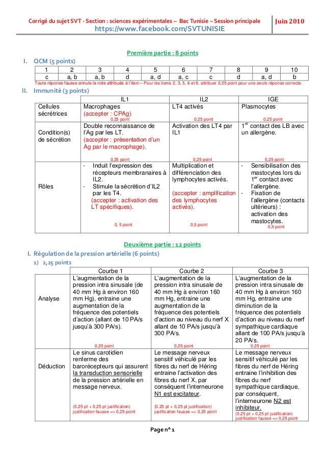 Corrigé du sujet SVT - Section : sciences expérimentales – Bac Tunisie – Session principale Juin 2010 Page n° 1 Première p...