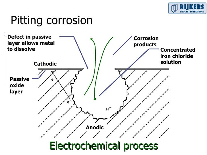 Faq Metals Corrosion 2 in addition Corrosion Galvanica 50070730 furthermore Corrosion Chemistry In Solar Thermal Systems additionally Introduction To Cathodic Protection additionally News. on galvanic corrosion