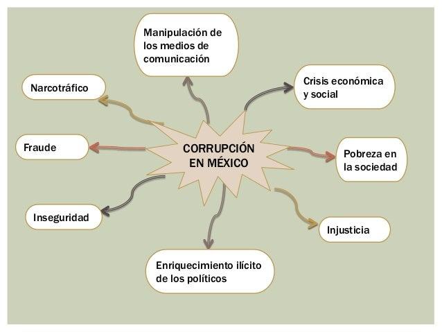 Mexico Narcotrafico y Corrupcion Corrupción en México