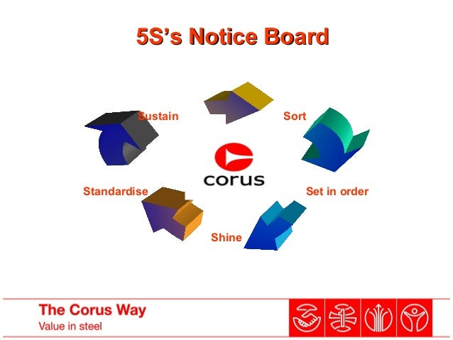 5S's Notice Board5S's Notice Board Sort Standardise Sustain Set in order Shine