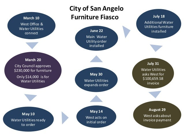 City of San Angelo     March 10             Furniture Fiasco              July 18    West Office &                        ...